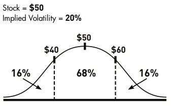 Stock price volatility thesis